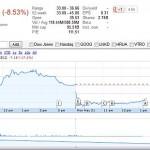 Mark Zuckerberg a pierdut 2 miliarde de dolari in cateva minute